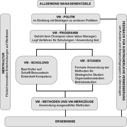 Value Management - Managementziele